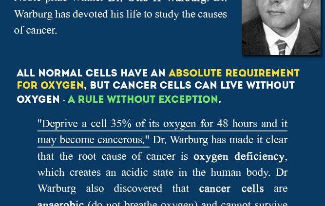 Warburg Oxygen Deficiency causes cancer